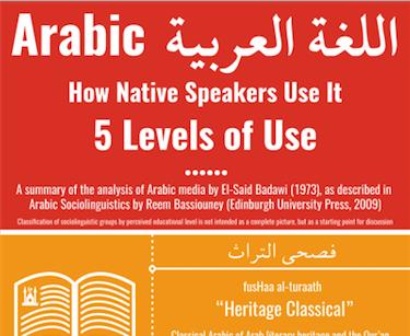 Five levels of Arabic